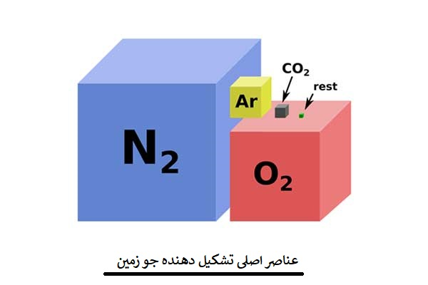 'گازهای مهم جو زمین